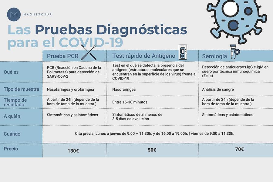 diferentes test coronavirus madrid